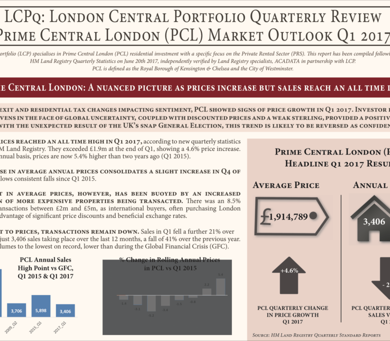 Freehold Block Investment (before) - London Central Portfolio Limited